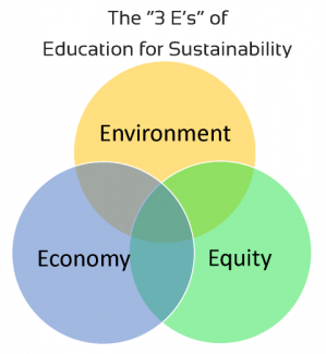 3 E's of Education for Sustainability